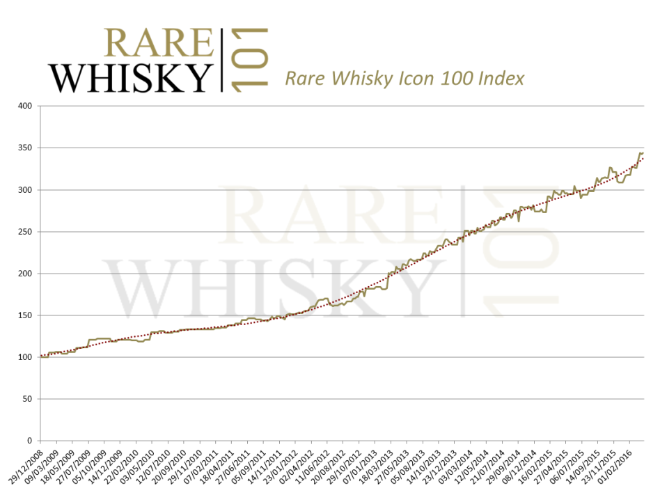 Rare Whisky Index March 2016