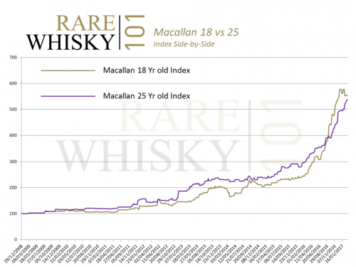 Rare whisky index