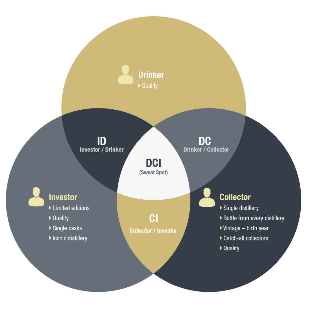 DCI Model Venn Diagram