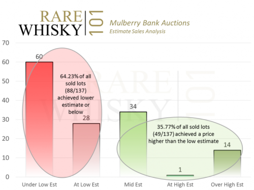 mulberry bank analysis