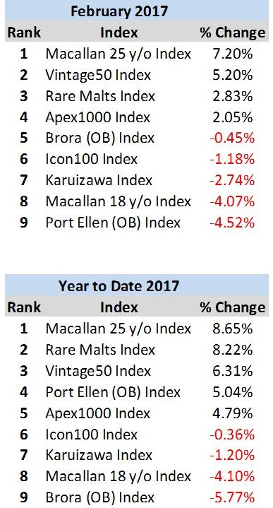 Whisky Index rankings 2017