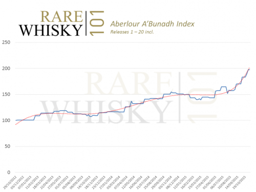 Aberlour abunadh Index